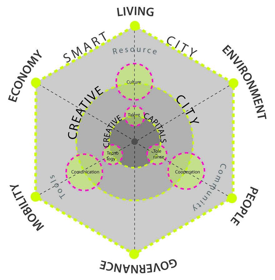 Marbella Smart City